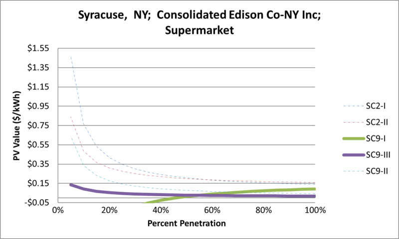 File:SVSupermarket Syracuse NY Consolidated Edison Co-NY Inc.png