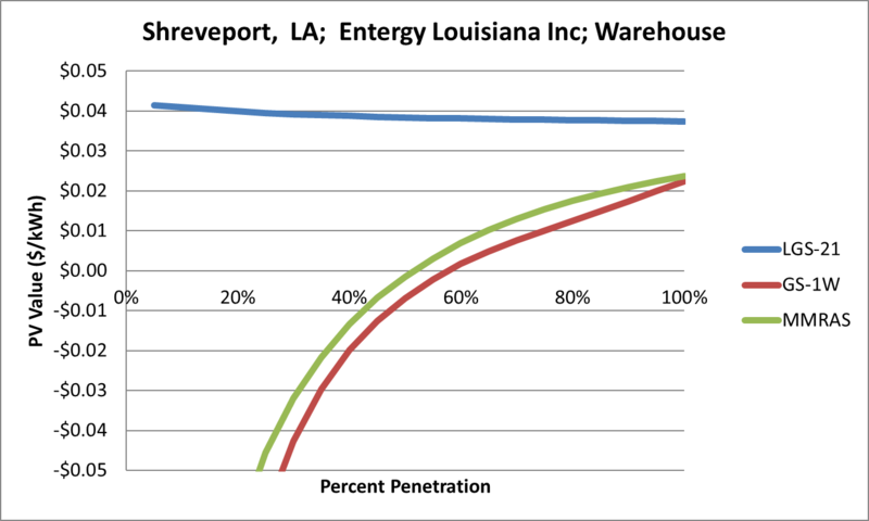 File:SVWarehouse Shreveport LA Entergy Louisiana Inc.png