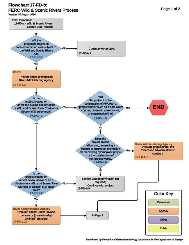 17-FD-b - WSR FERC Process (3).pdf