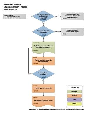 4-NM-a - State Exploration Process.pdf