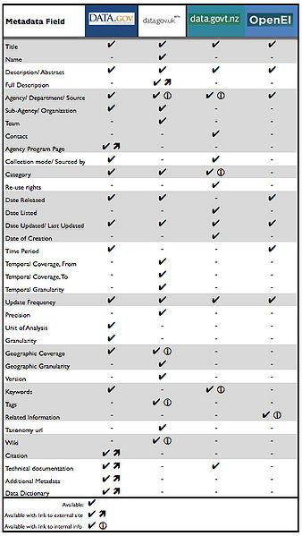 File:Compare.open.gov.metadata.jpg