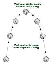Potential kinetic.jpg