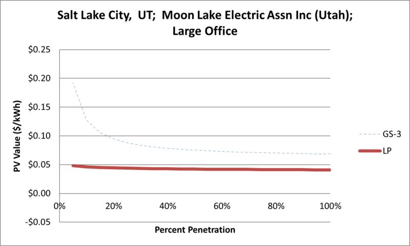 File:SVLargeOffice Salt Lake City UT Moon Lake Electric Assn Inc (Utah).png
