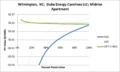SVMidriseApartment Wilmington NC Duke Energy Carolinas LLC.png