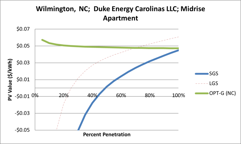 File:SVMidriseApartment Wilmington NC Duke Energy Carolinas LLC.png