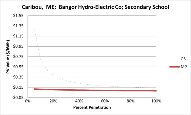 File:SVSecondarySchool Caribou ME Bangor Hydro-Electric Co.png