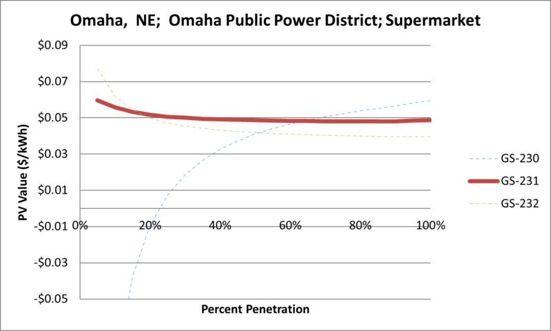 File:SVSupermarket Omaha NE Omaha Public Power District.png