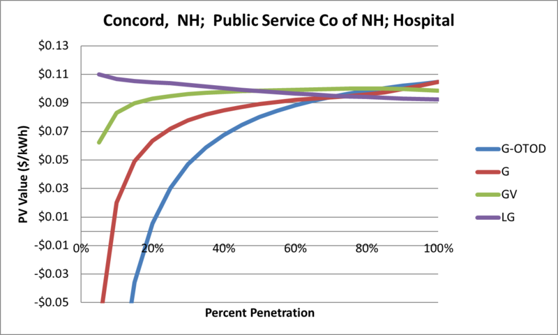 File:SVHospital Concord NH Public Service Co of NH.png