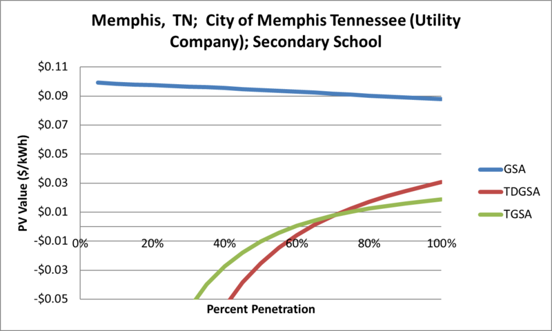 File:SVSecondarySchool Memphis TN City of Memphis Tennessee (Utility Company).png