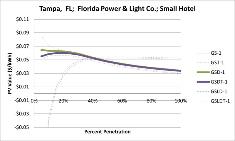 File:SVSmallHotel Tampa FL Florida Power & Light Co..png