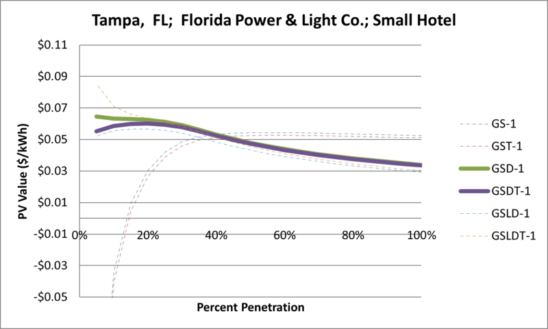 File:SVSmallHotel Tampa FL Florida Power & Light Co..png