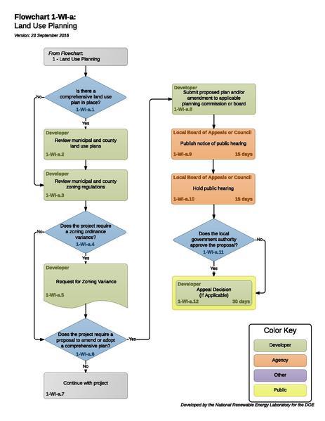 File:1-WI-a - T- Land Use Planning 2016-09-23.pdf