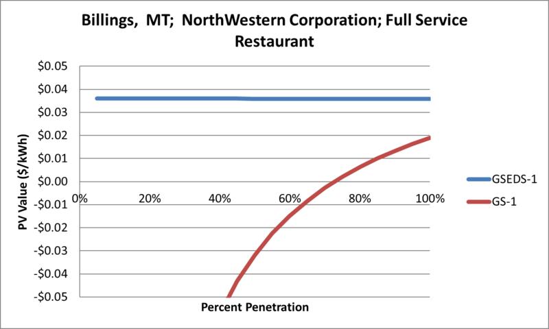 File:SVFullServiceRestaurant Billings MT NorthWestern Corporation.png