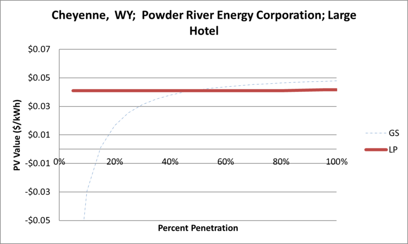 File:SVLargeHotel Cheyenne WY Powder River Energy Corporation.png