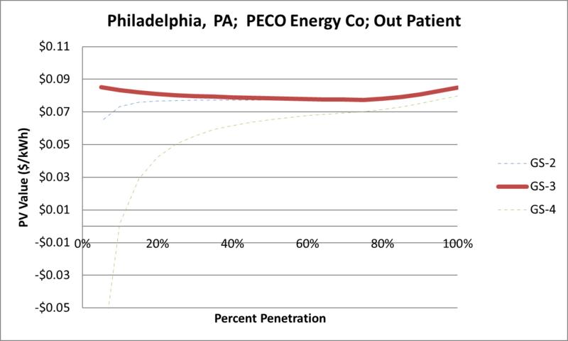 File:SVOutPatient Philadelphia PA PECO Energy Co.png
