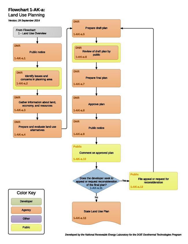 01AKALandUseConsiderations.pdf