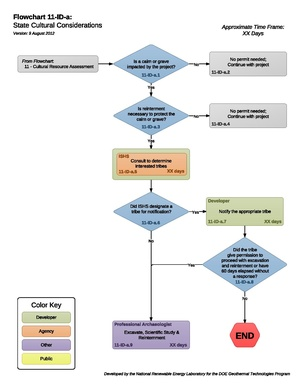 11IDAStateCulturalConsiderations (2).pdf