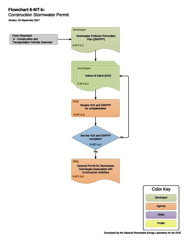 6-MT-b -T- Construction Storm Water Permit - 2017-09-29.pdf