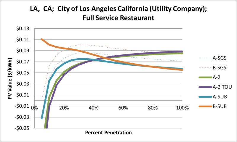 File:SVFullServiceRestaurant LA CA City of Los Angeles California (Utility Company).png