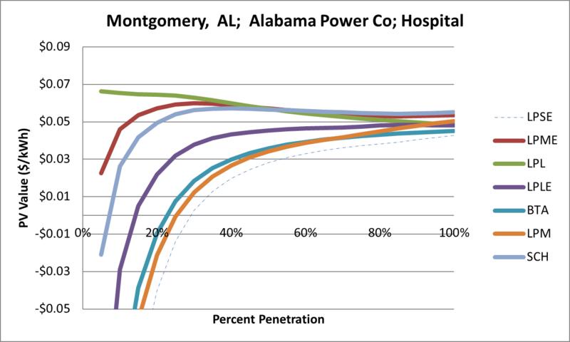 File:SVHospital Montgomery AL Alabama Power Co.png