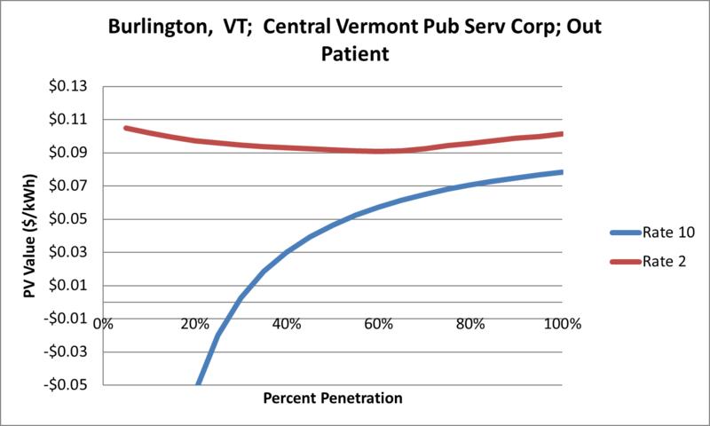 File:SVOutPatient Burlington VT Central Vermont Pub Serv Corp.png