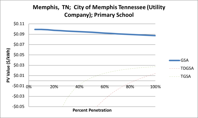 File:SVPrimarySchool Memphis TN City of Memphis Tennessee (Utility Company).png
