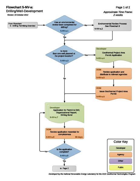 File:05NVADrillingWellDevelopment.pdf