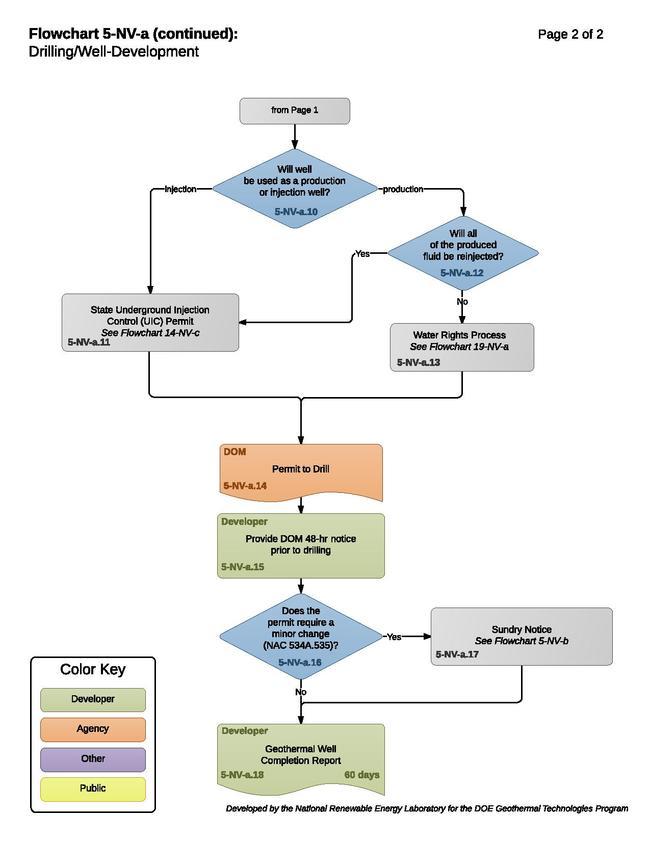 Nevada Drilling and Well Development | RAPID Toolkit | OpenEI