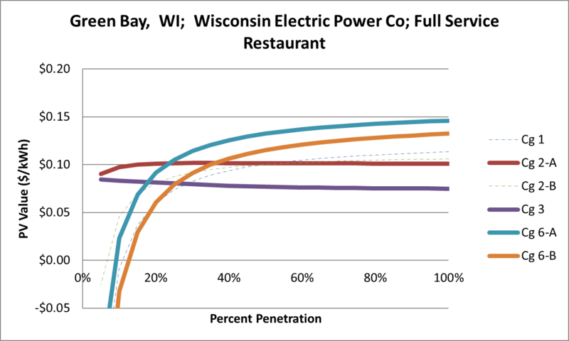 File:SVFullServiceRestaurant Green Bay WI Wisconsin Electric Power Co.png