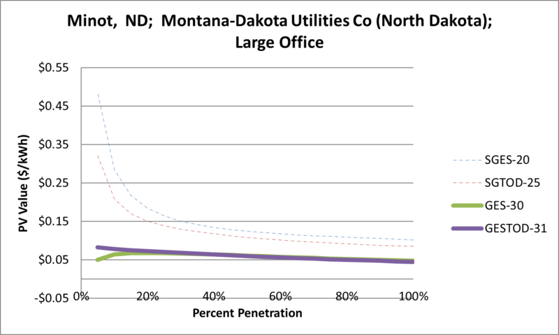 File:SVLargeOffice Minot ND Montana-Dakota Utilities Co (North Dakota).png