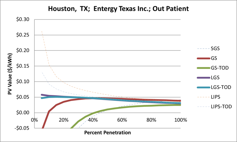 File:SVOutPatient Houston TX Entergy Texas Inc..png