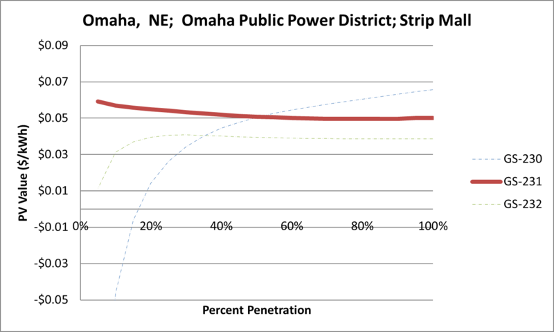 File:SVStripMall Omaha NE Omaha Public Power District.png