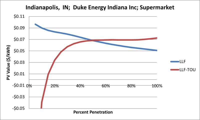 File:SVSupermarket Indianapolis IN Duke Energy Indiana Inc.png