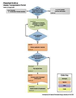 06AKATransportationOversizeOverweight.pdf