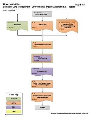 09-FD-c - EISProcess.pdf