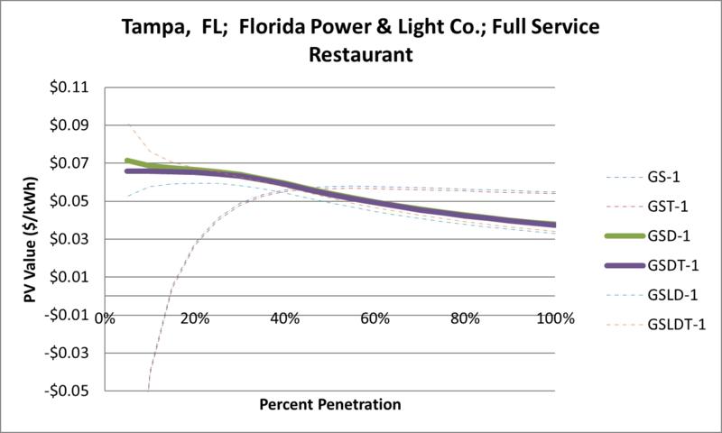 File:SVFullServiceRestaurant Tampa FL Florida Power & Light Co..png