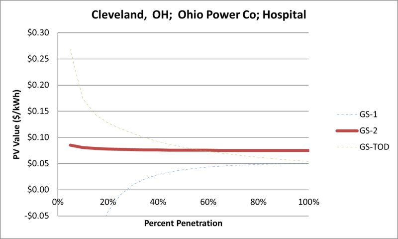 File:SVHospital Cleveland OH Ohio Power Co.png