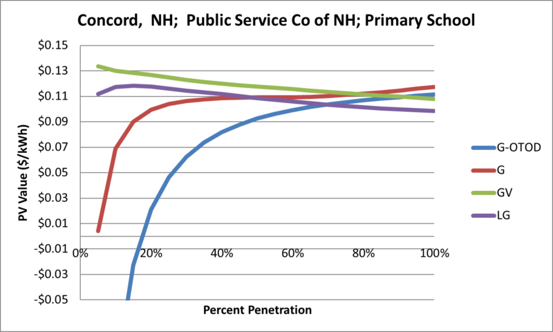 File:SVPrimarySchool Concord NH Public Service Co of NH.png