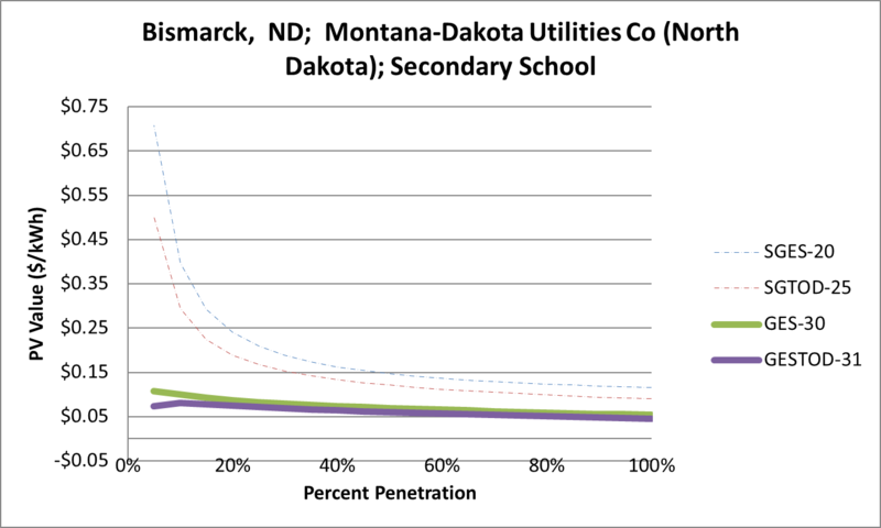 File:SVSecondarySchool Bismarck ND Montana-Dakota Utilities Co (North Dakota).png
