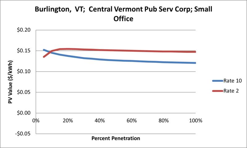 File:SVSmallOffice Burlington VT Central Vermont Pub Serv Corp.png