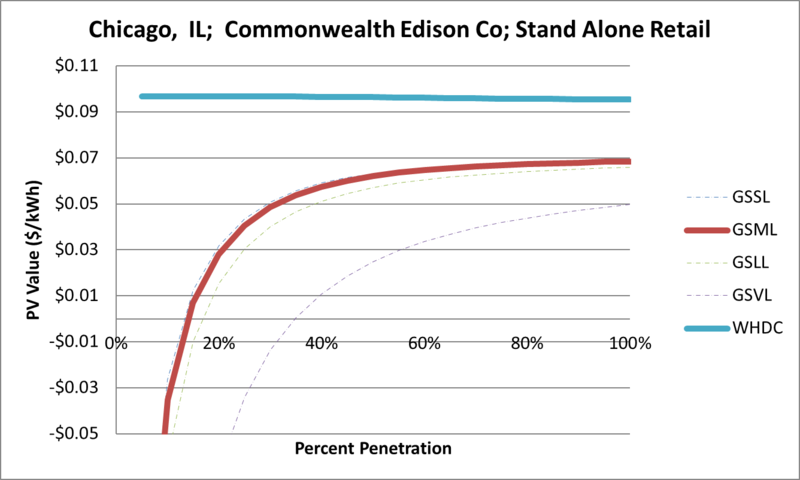 File:SVStandAloneRetail Chicago IL Commonwealth Edison Co.png