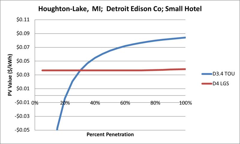 File:SVSmallHotel Houghton-Lake MI Detroit Edison Co.png