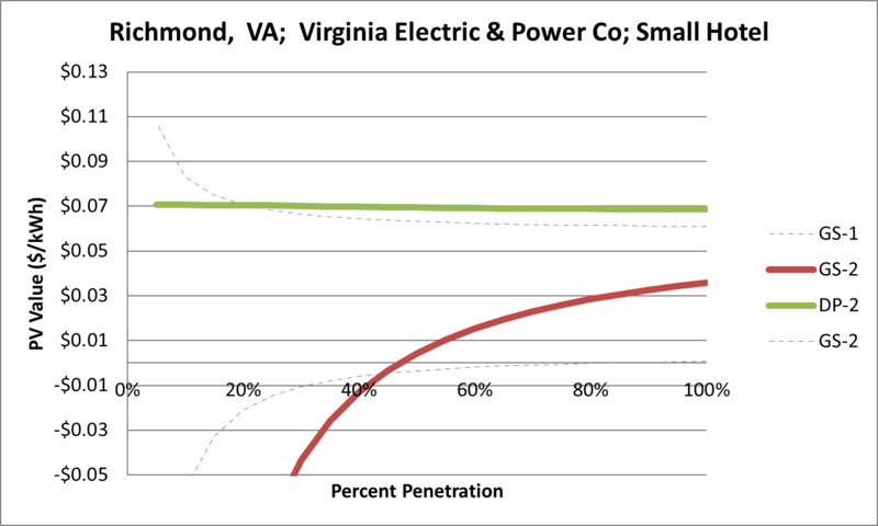 File:SVSmallHotel Richmond VA Virginia Electric & Power Co.png