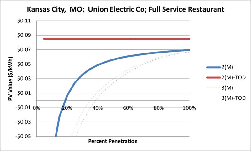 File:SVFullServiceRestaurant Kansas City MO Union Electric Co.png