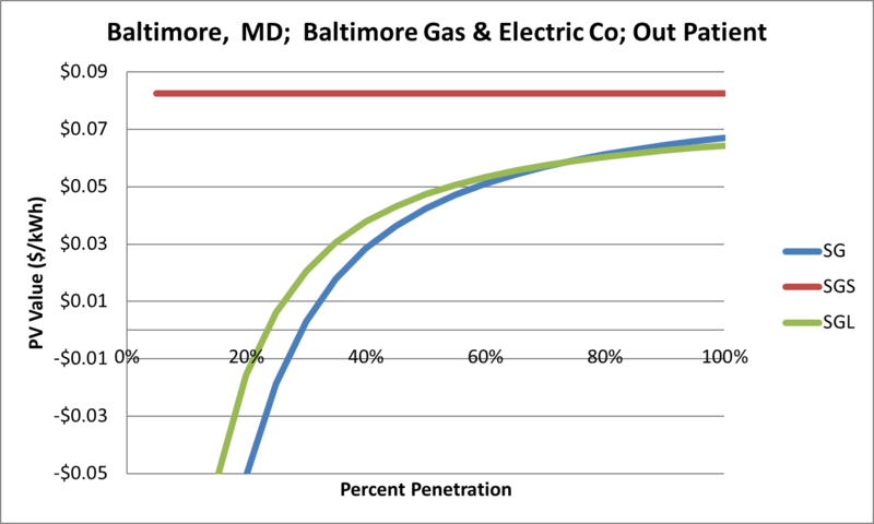 File:SVOutPatient Baltimore MD Baltimore Gas & Electric Co.png
