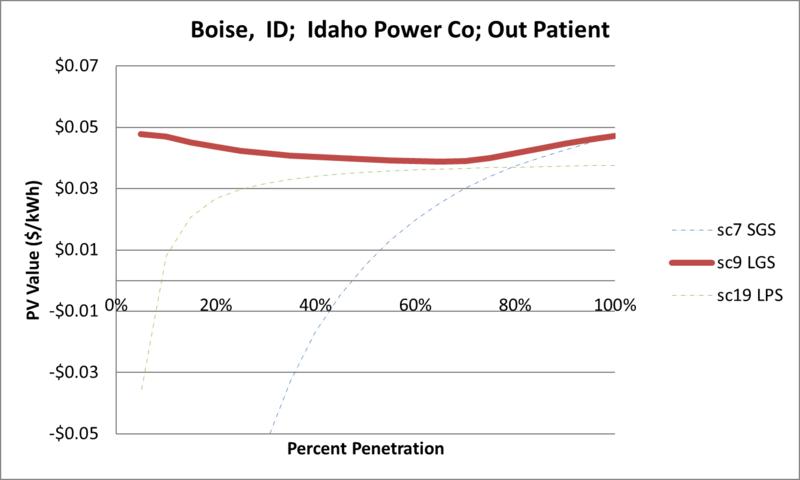 File:SVOutPatient Boise ID Idaho Power Co.png