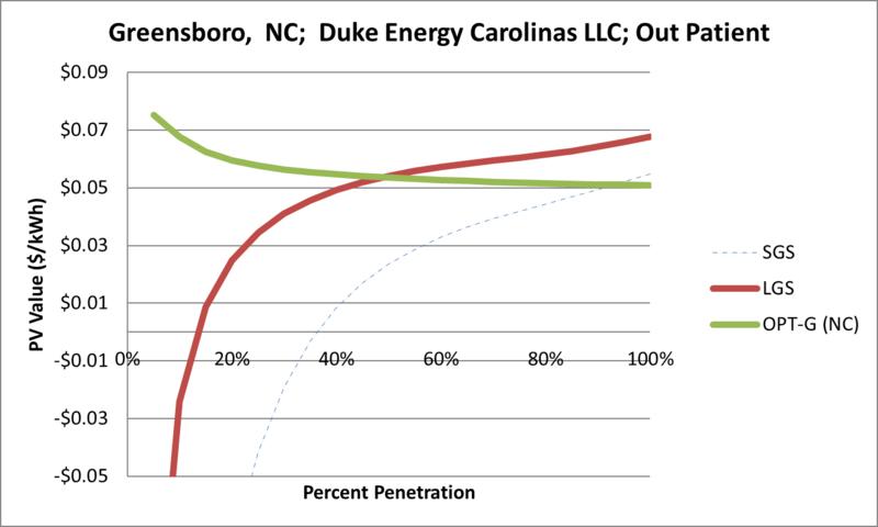 File:SVOutPatient Greensboro NC Duke Energy Carolinas LLC.png
