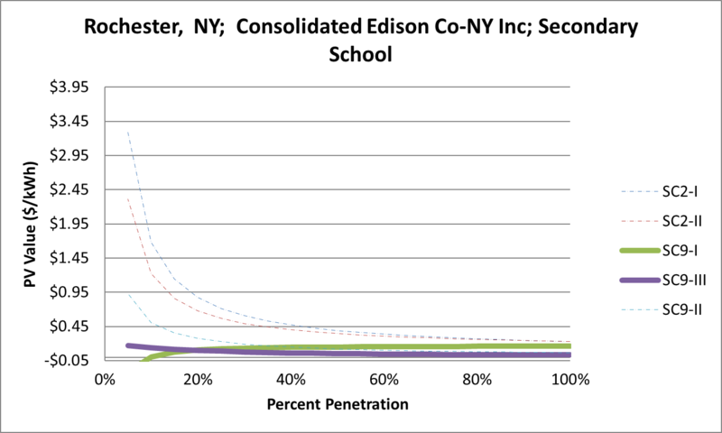 File:SVSecondarySchool Rochester NY Consolidated Edison Co-NY Inc.png