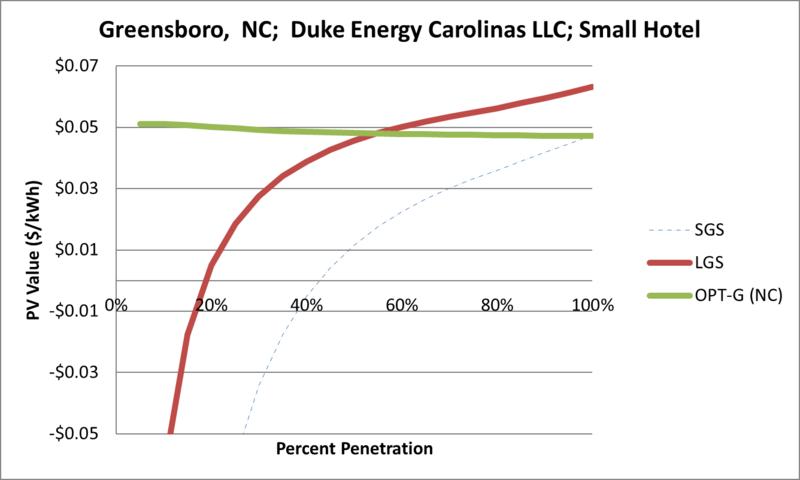 File:SVSmallHotel Greensboro NC Duke Energy Carolinas LLC.png