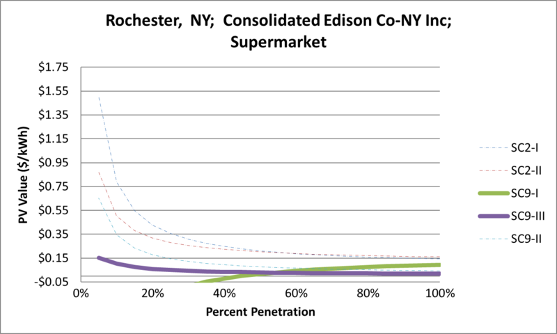 File:SVSupermarket Rochester NY Consolidated Edison Co-NY Inc.png